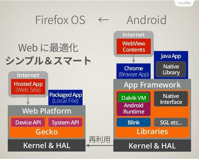 'JSFGPY04̒OESPJE  8FCח剑黝⻉  ءٝفٕأو٦ز  Internet  Packaged App  (Local File)  Hosted App  (Web Site)  Web Platform  Device A...