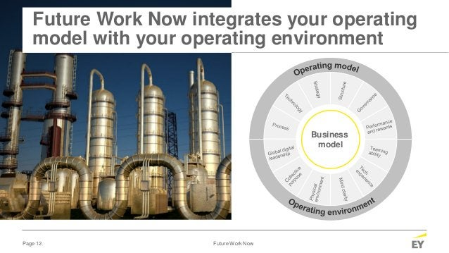 Page 12 Future Work Now Future Work Now integrates your operating model with your operating environment Business model