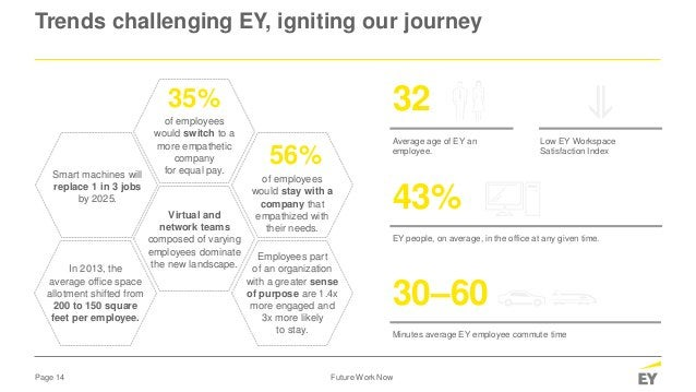 Page 14 Future Work Now Trends challenging EY, igniting our journey Low EY Workspace Satisfaction Index Average age of EY ...