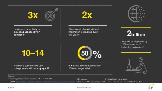 Page 4 Future Work Now Employees more likely to stay at a purpose-driven company1. 3x The amount of new technical informat...