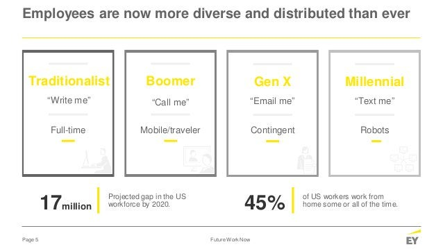 Page 5 Future Work Now Employees are now more diverse and distributed than ever Projected gap in the US workforce by 2020....