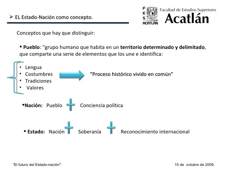"""15 de  octubre de 2009. """" El futuro del Estado-nación"""". <ul><li>EL Estado-Nación como concepto. </li></ul>Conceptos q..."""