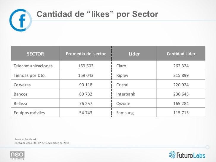 """Cantidad de """"likes"""" por Sector               SECTOR                                      Promedio del sector      ..."""