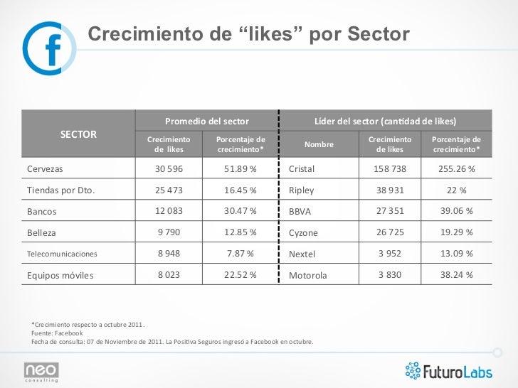 """Crecimiento de """"likes"""" por Sector                                                                     Promedio del sec..."""