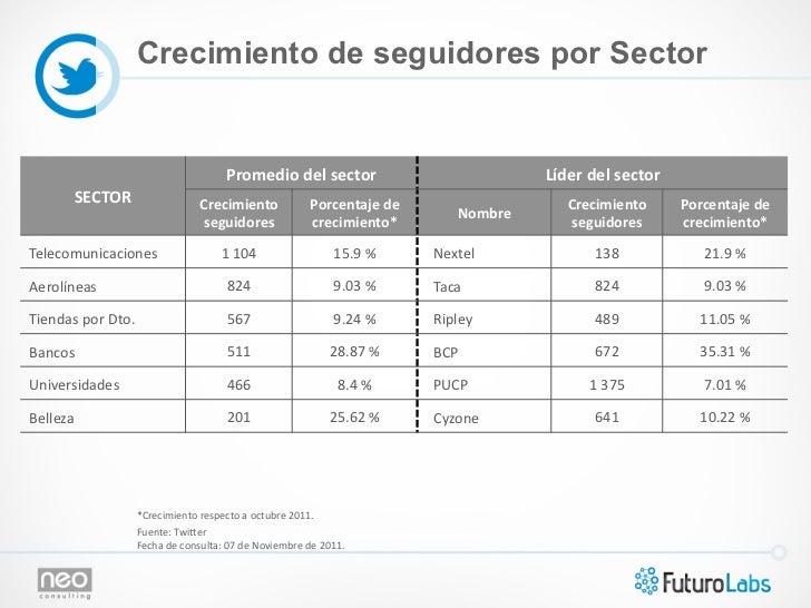 Crecimiento de seguidores por Sector                                                       Promedio del sector      ...