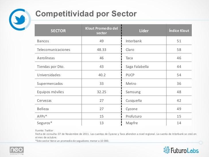 Competitividad por Sector                                                                       Klout Promedio del  ...
