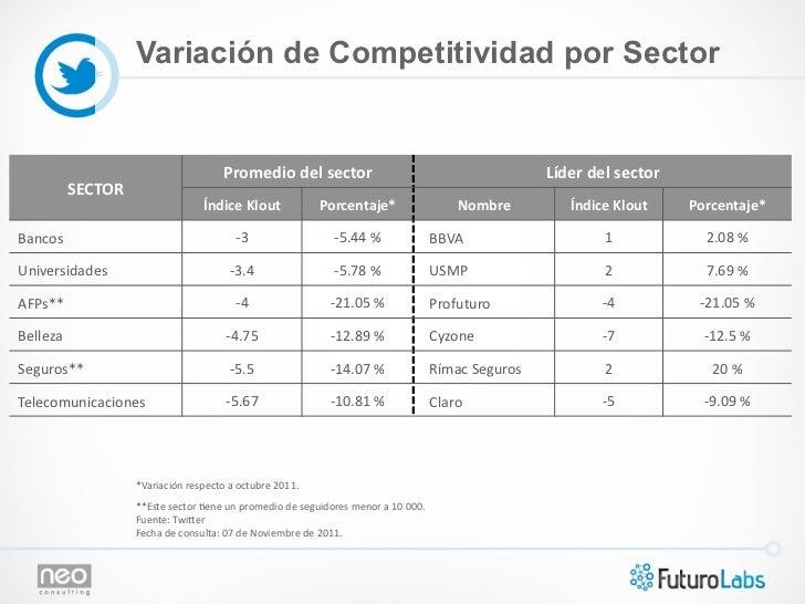 Variación de Competitividad por Sector                                                       Promedio del sector    ...