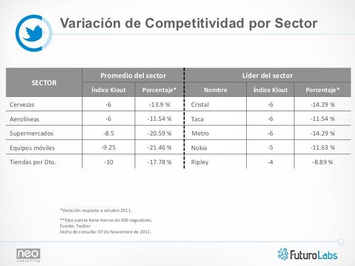 Variación de Competitividad por Sector                                                            Promedio del sector...