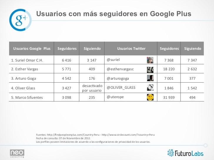 Usuarios con más seguidores en Google Plus  Usuarios Google  Plus          Seguidores              Siguien...