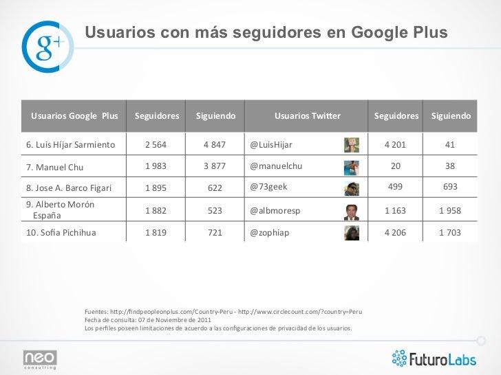 Usuarios con más seguidores en Google Plus  Usuarios Google  Plus           Seguidores              Siguie...