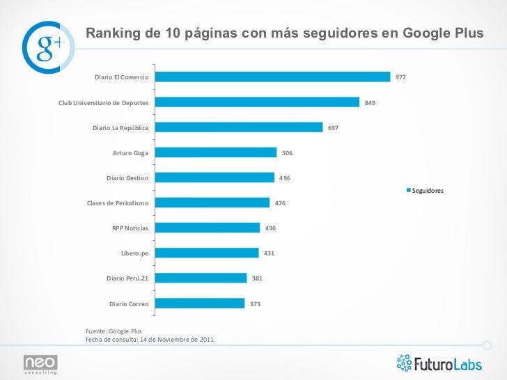 Ranking de 10 páginas con más seguidores en Google Plus                 Diario El Comercio                          ...