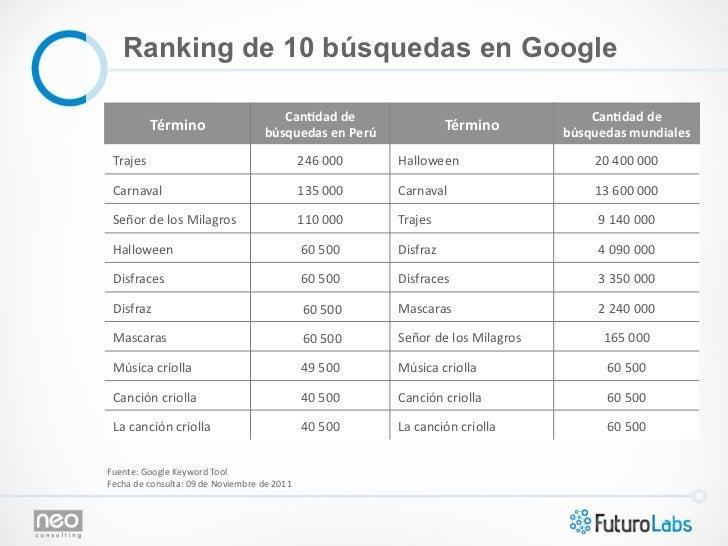 Ranking de 10 búsquedas en Google                                                           CanAdad de                ...