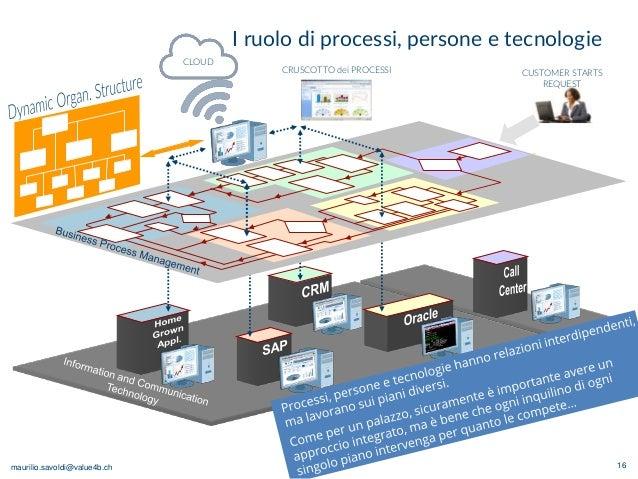 maurilio.savoldi@value4b.ch I ruolo di processi, persone e tecnologie 16 CRUSCOTTO dei PROCESSI CUSTOMER STARTS REQUEST CL...