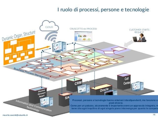 maurilio.savoldi@value4b.ch I ruolo di processi, persone e tecnologie 19 CRUSCOTTO dei PROCESSI CUSTOMER STARTS REQUEST CL...