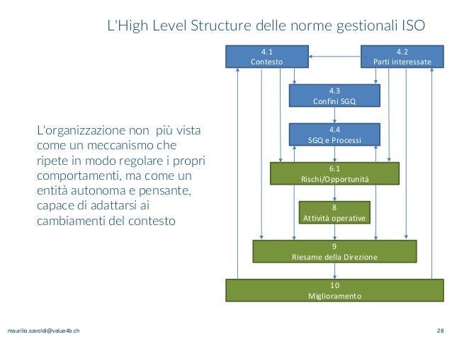 maurilio.savoldi@value4b.ch L'High Level Structure delle norme gestionali ISO 28 4.1 Contesto 4.2 Parti interessate 4.3 Co...