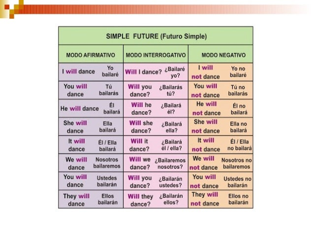 Futuro Simple En Inglés Will