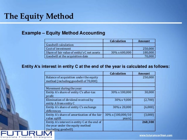 equity at its present Following are the individual steps necessary for calculating npv when you have a series of future cash flows: must pay to borrow money from creditors and raise equity from interest rate to convert each year's net cash flow from its future value back to its present.