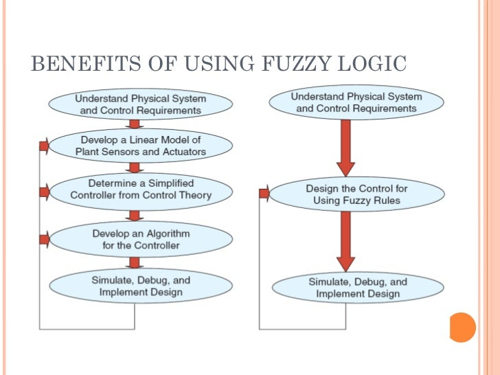 thesis of fuzzy logic with control system Thesis, fuzzy logic controllers (flc) complete my dream of doing master's in power & control systems engineering also i like to.