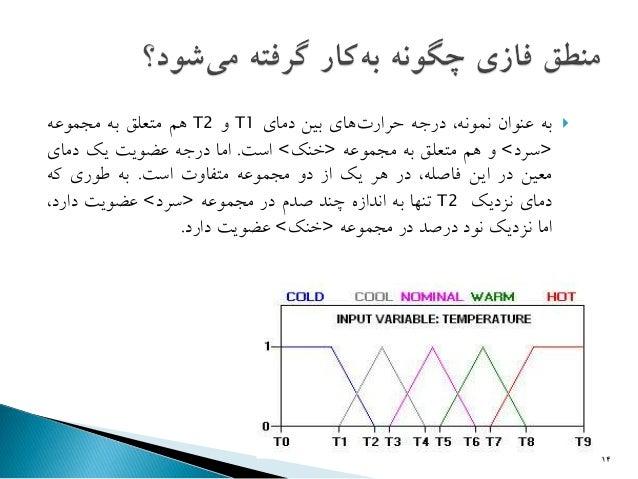 به عنوان نمونه، درجه حرار های بين دمای 1 Tو 2 Tهم متعلق به مجموعه   <سرد> و هم متعلق به مجموعه <خنك> اس . اما ...