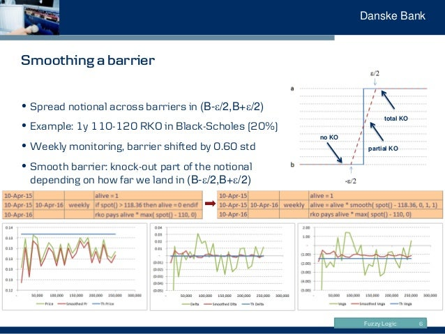 Fuzzy Logic Danske Bank Smoothing a barrier 6 • Spread notional across barriers in (B-e/2,B+e/2) • Example: 1y 110-120 RKO...