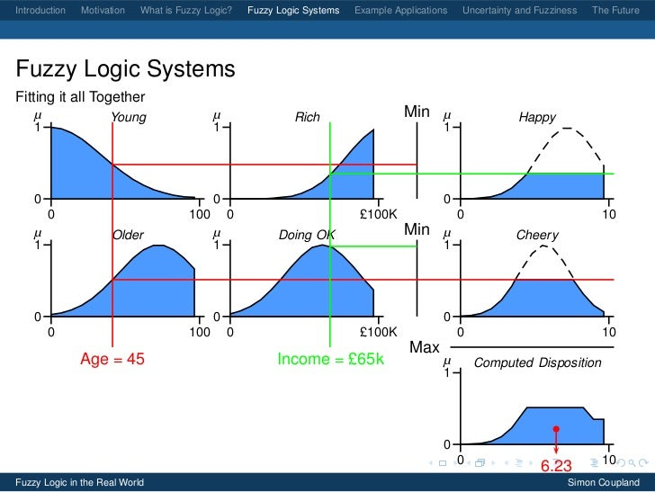 Fuzzy Logic in the Real World