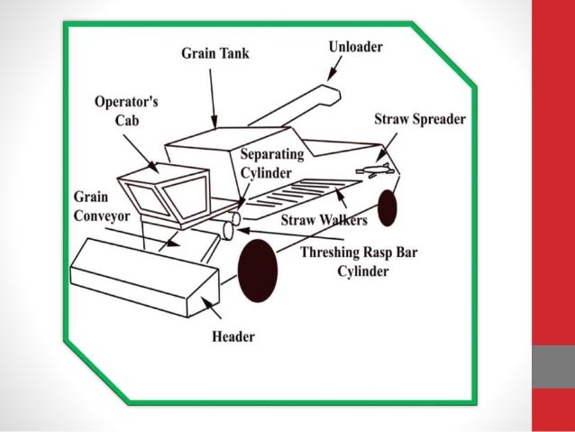 Combine Harvester Parts : Agriculture equipment combine harvester