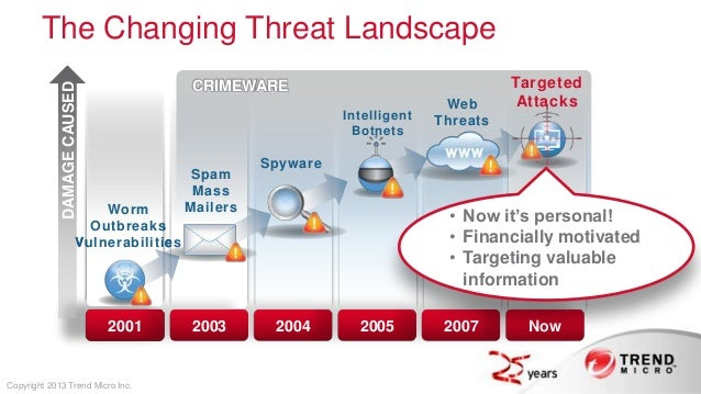 Trend Micro Is Your Cloud Secure