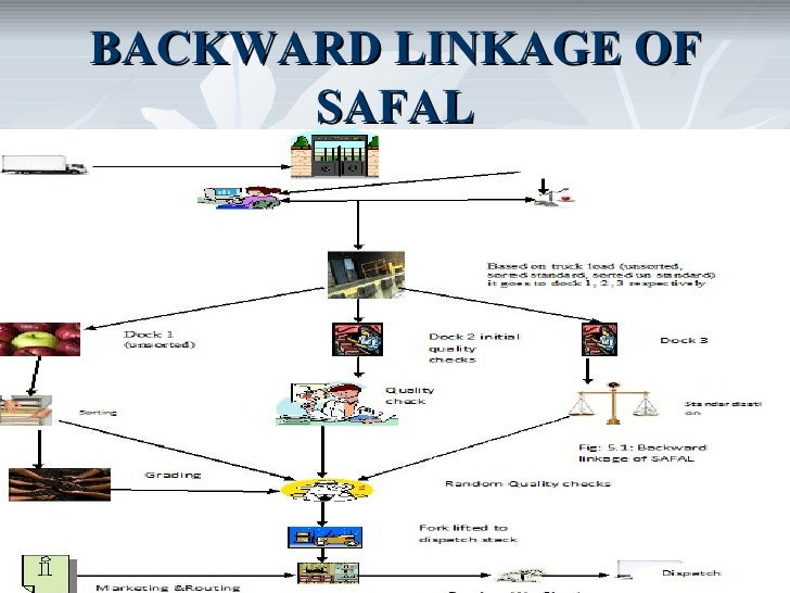 backward linkage in business Assignment point - solution for best this report basically focuses on the importance of establishing backward linkage industry by nature of business.