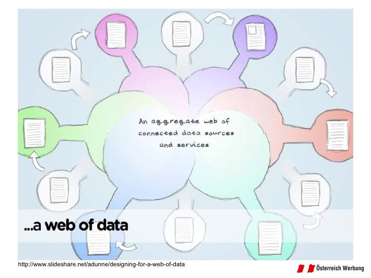 http://www.slideshare.net/adunne/designing-for-a-web-of-data