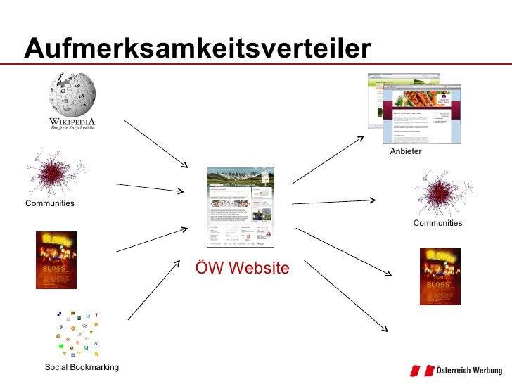 Aufmerksamkeitsverteiler <ul><li>ÖW Website </li></ul>Communities Social Bookmarking Anbieter Communities