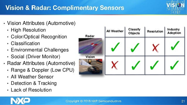 Understanding Automotive Radar: Present and Future,