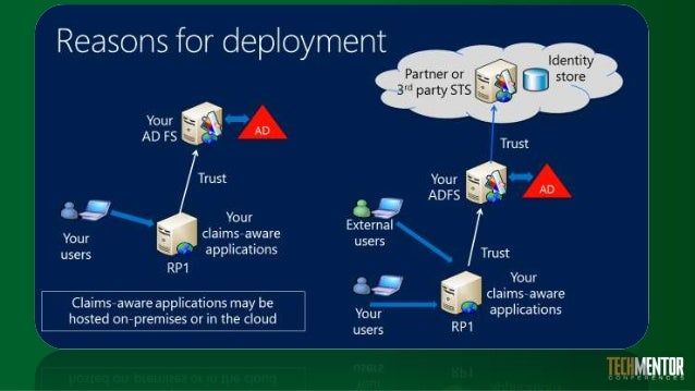 Integrating Your Onpremises Active Directory With Azure And Office on Office 365 Adfs Authentication Diagram