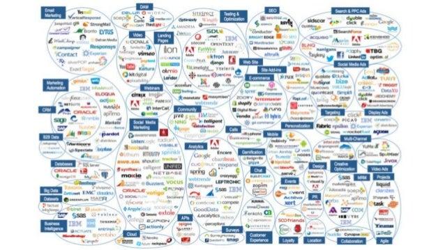 Data from Gartner 2012, graphic by IBM.