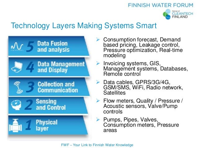 FWF – Your Link to Finnish Water Knowledge Technology Layers Making Systems Smart  Consumption forecast, Demand based pri...