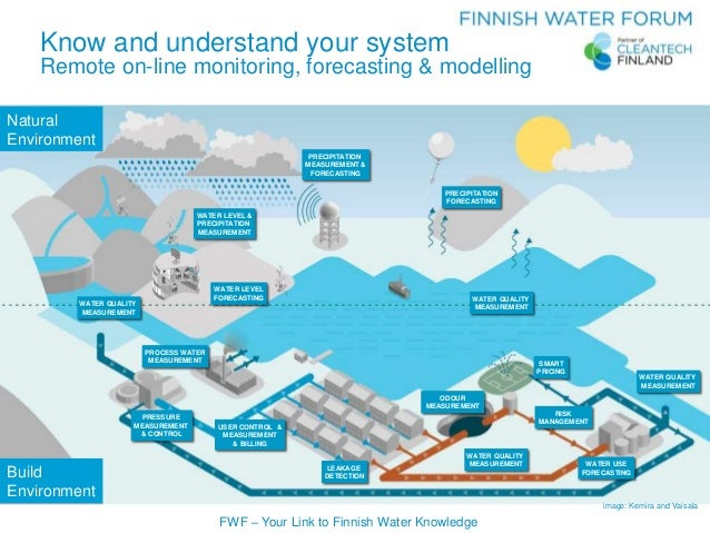 FWF – Your Link to Finnish Water Knowledge image: Kemira and Vaisala WATER LEVEL FORECASTING WATER LEVEL & PRECIPITATION M...