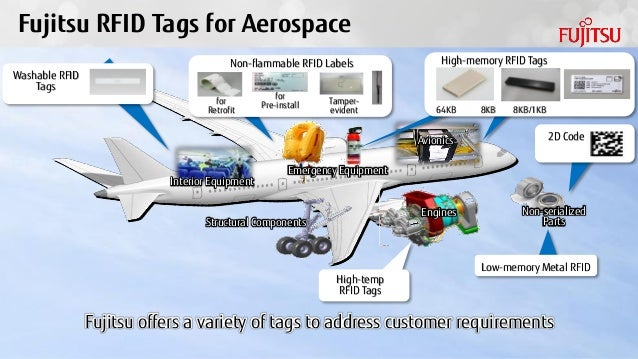 using rfid to enhance supply chain visibility - airbus case study Using rfid to enhance supply chain visibility  airbus business radar)airbus case study (2010) and creating a win-win situation for all participantspdf 9.