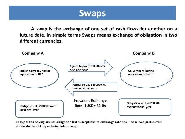 Foreign Exchange Swaps: Some Background Information