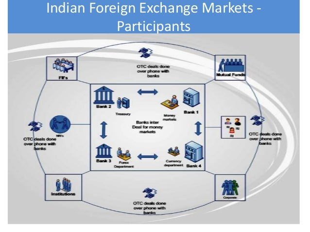 Forex derivative market in india