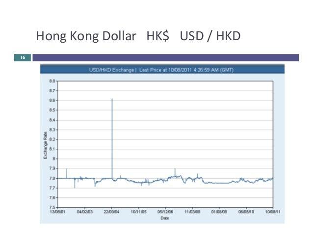 USD/HKD