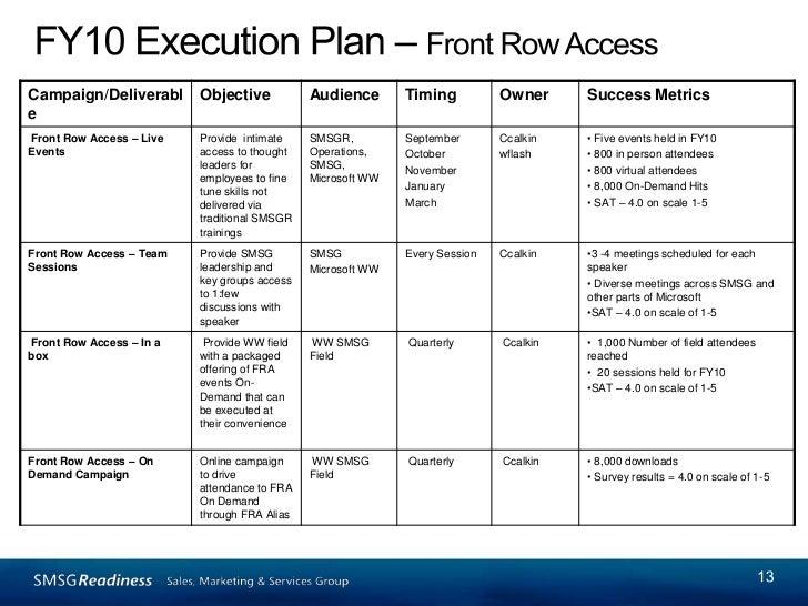 marketing communications planning template