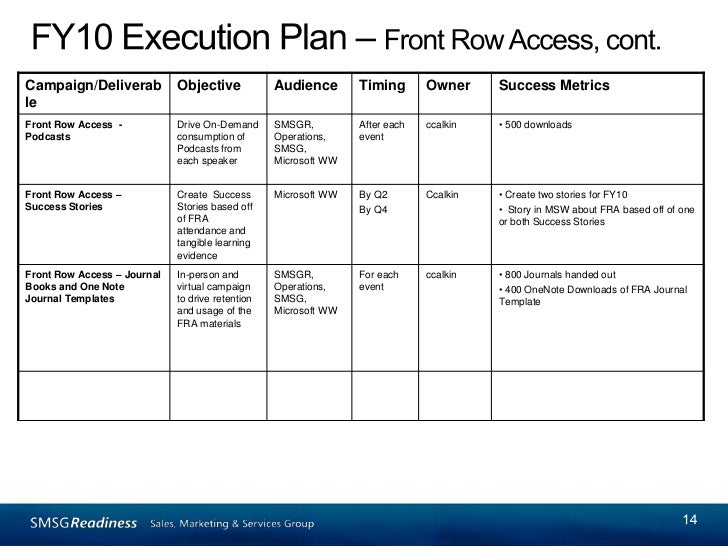 Marketing communications planning template for Comms plan template