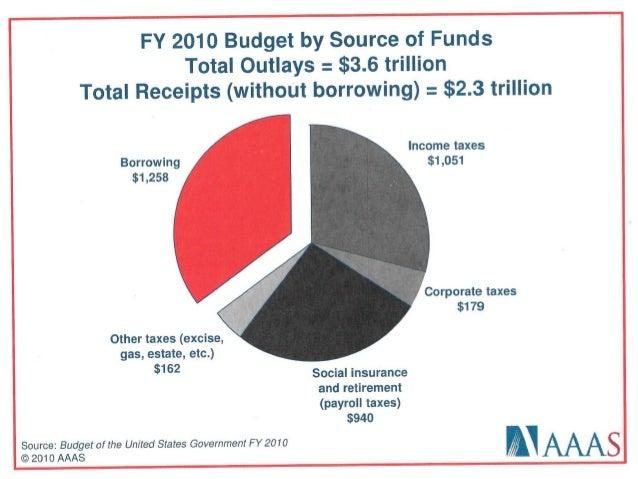 Fy10 us budget_spending