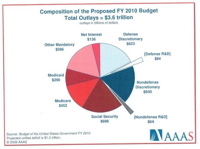 Fy10 us budget_spending Slide 2