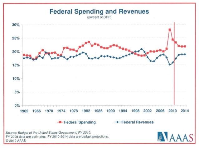 Fy10 us budget_spending Slide 3
