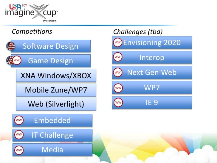 Competitions<br />Challenges (tbd)<br />Envisioning 2020<br />WW<br />Software Design<br />Interop<br />WW<br />Game Desig...