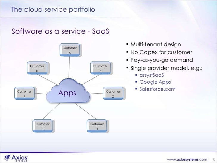 Itsm The Cloud What Does It Mean For You