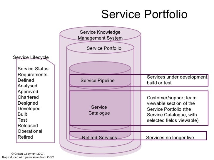 Itil practical guide service strategy 19 service knowledge management ccuart Image collections