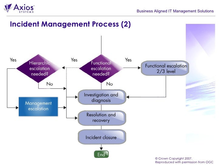 Service Request Management Process Ppt