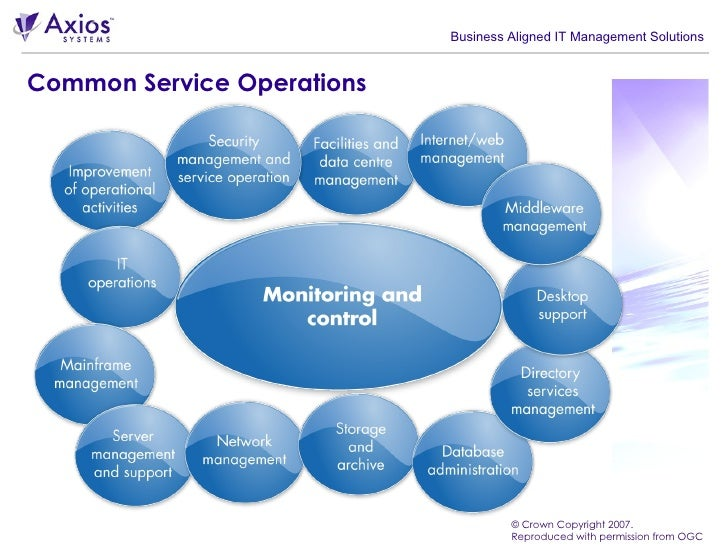 service operations The itil service operation stage highlights best-practice for delivering it to meet agreed service levels for both business users and customers.