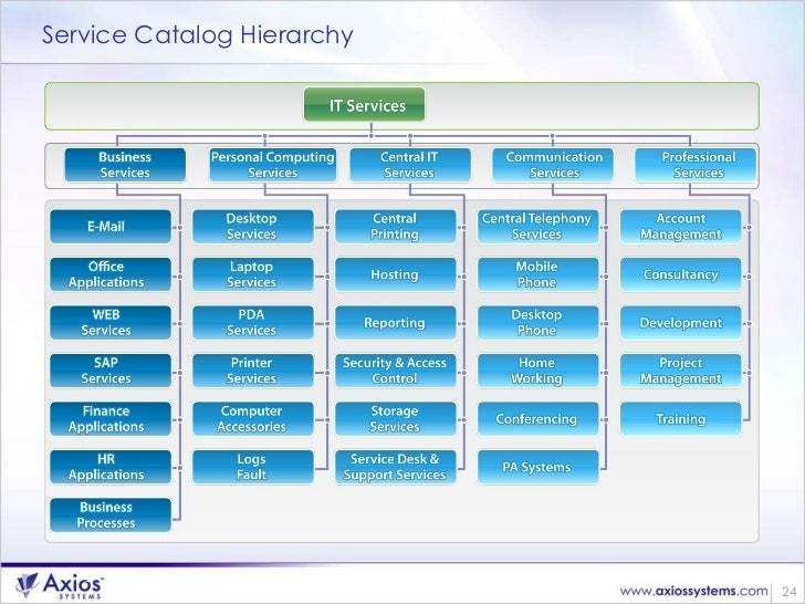 Managing the Homepage for a Catalog - ServiceNow Wiki